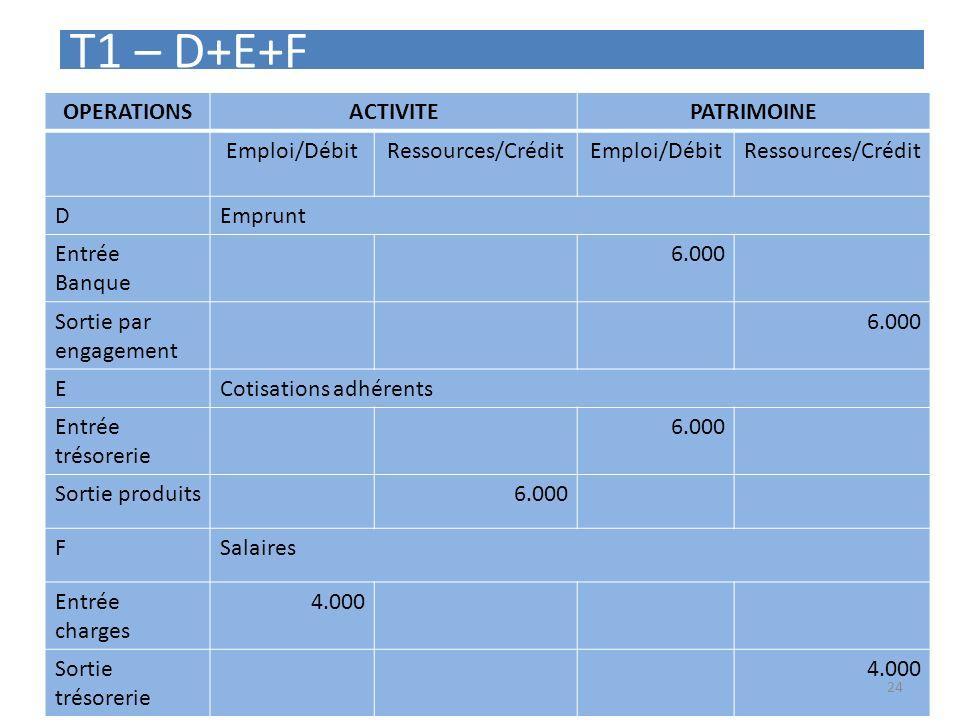 T1 – D+E+F OPERATIONS ACTIVITE PATRIMOINE Emploi/Débit