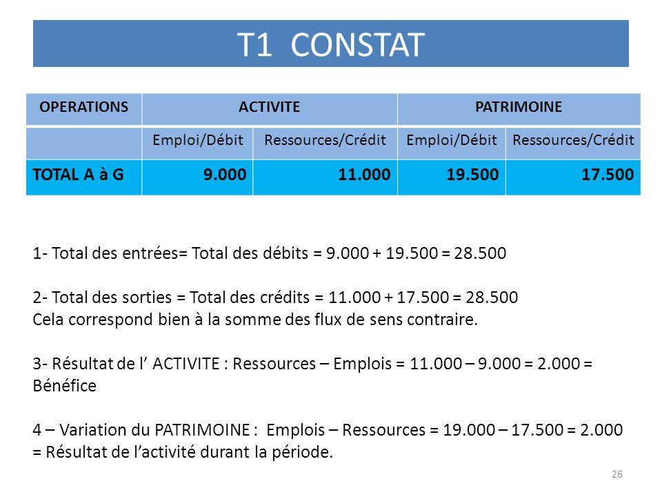 T1 CONSTAT OPERATIONS. ACTIVITE. PATRIMOINE. Emploi/Débit. Ressources/Crédit. TOTAL A à G. 9.000.