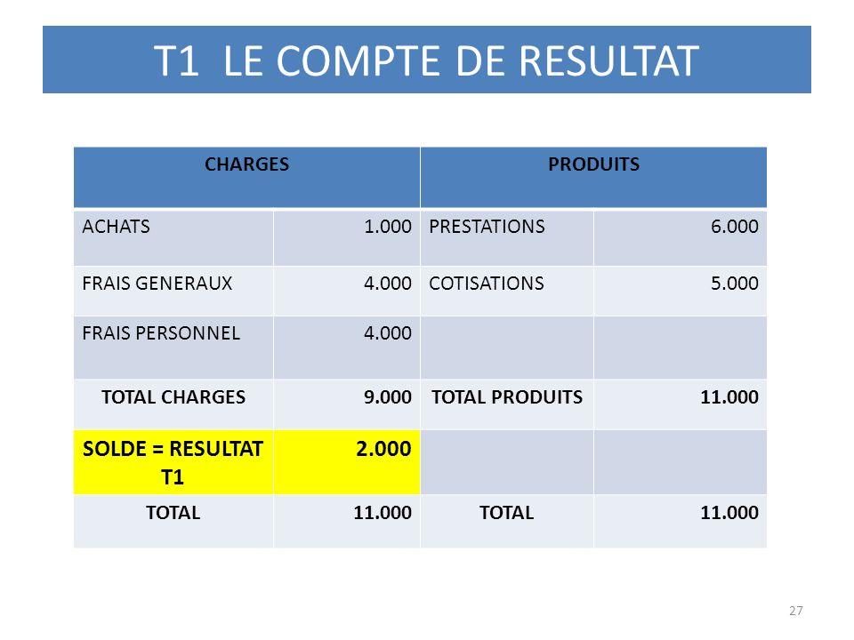 T1 LE COMPTE DE RESULTAT SOLDE = RESULTAT T1 2.000 CHARGES PRODUITS