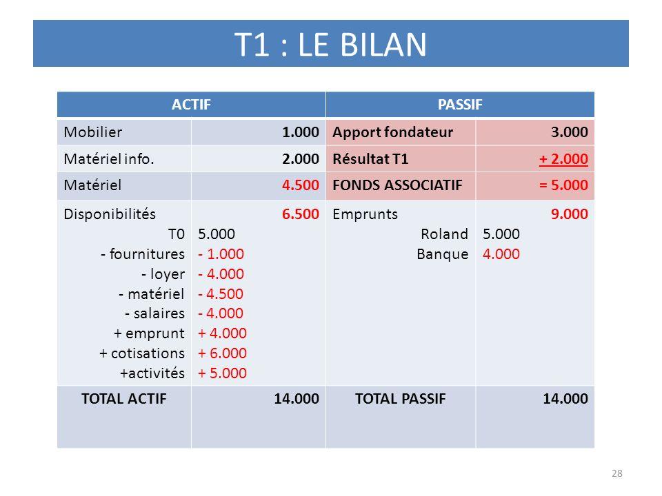 T1 : LE BILAN ACTIF PASSIF Mobilier 1.000 Apport fondateur 3.000
