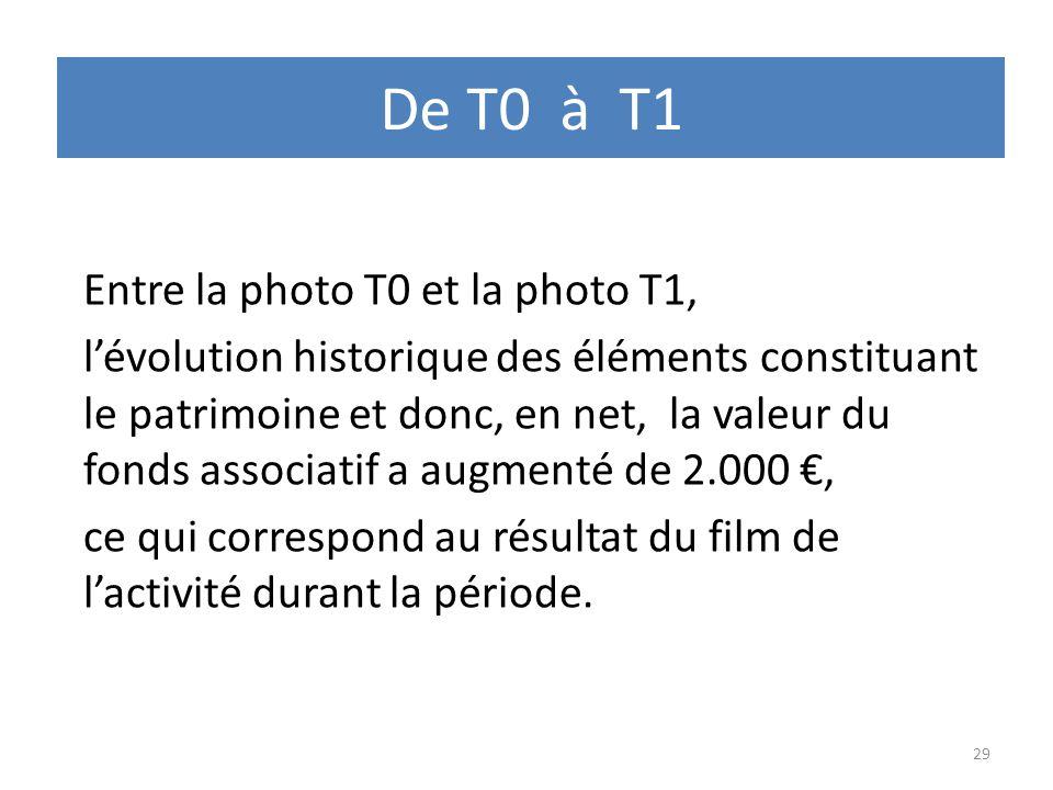 De T0 à T1 Entre la photo T0 et la photo T1,