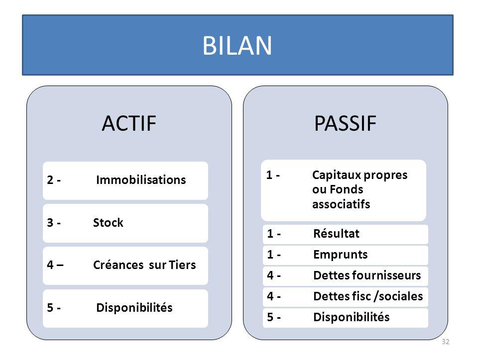 BILAN ACTIF PASSIF 2 - Immobilisations 3 - Stock