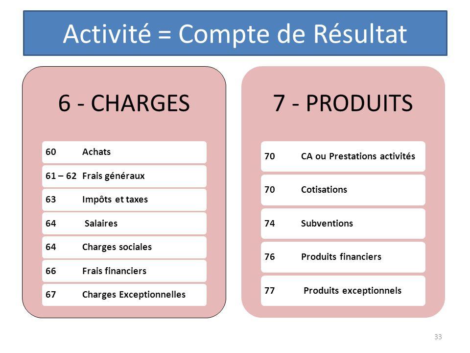Activité = Compte de Résultat