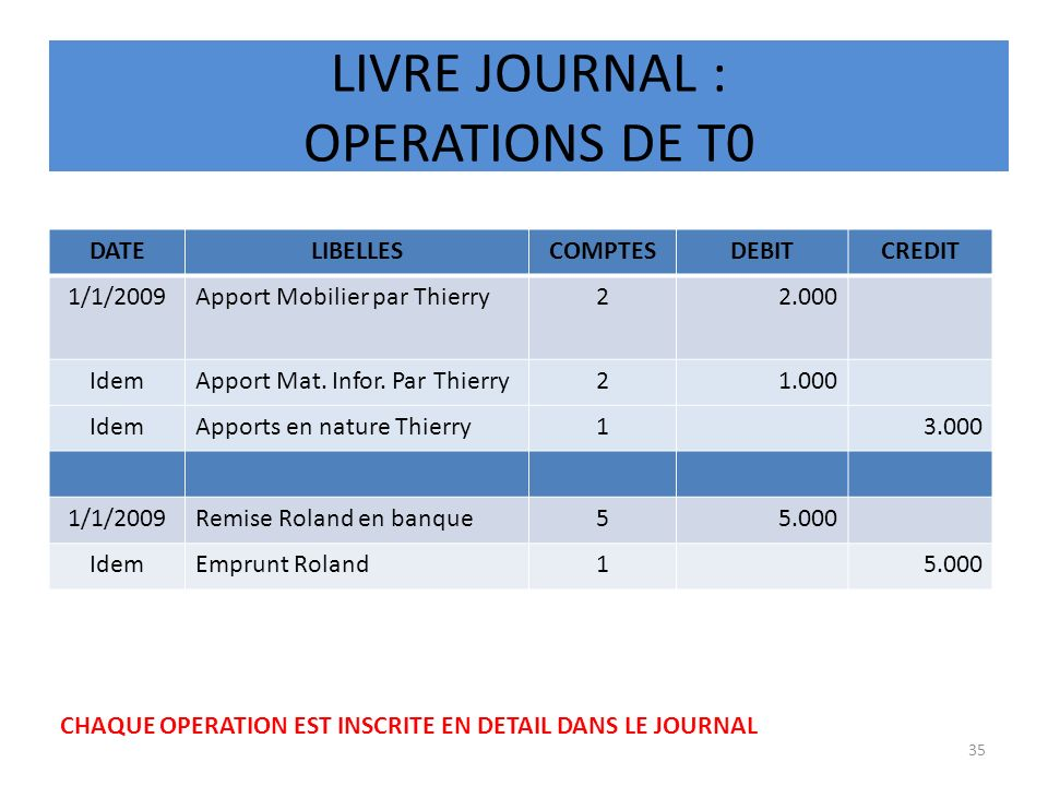 LIVRE JOURNAL : OPERATIONS DE T0