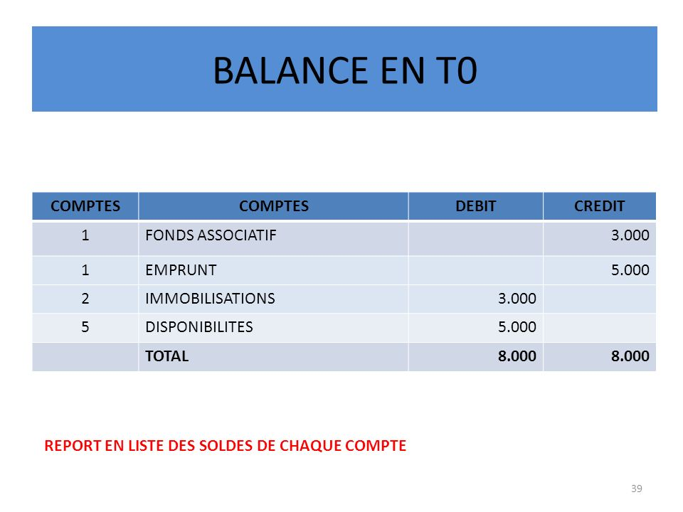 BALANCE EN T0 COMPTES DEBIT CREDIT 1 FONDS ASSOCIATIF 3.000 EMPRUNT