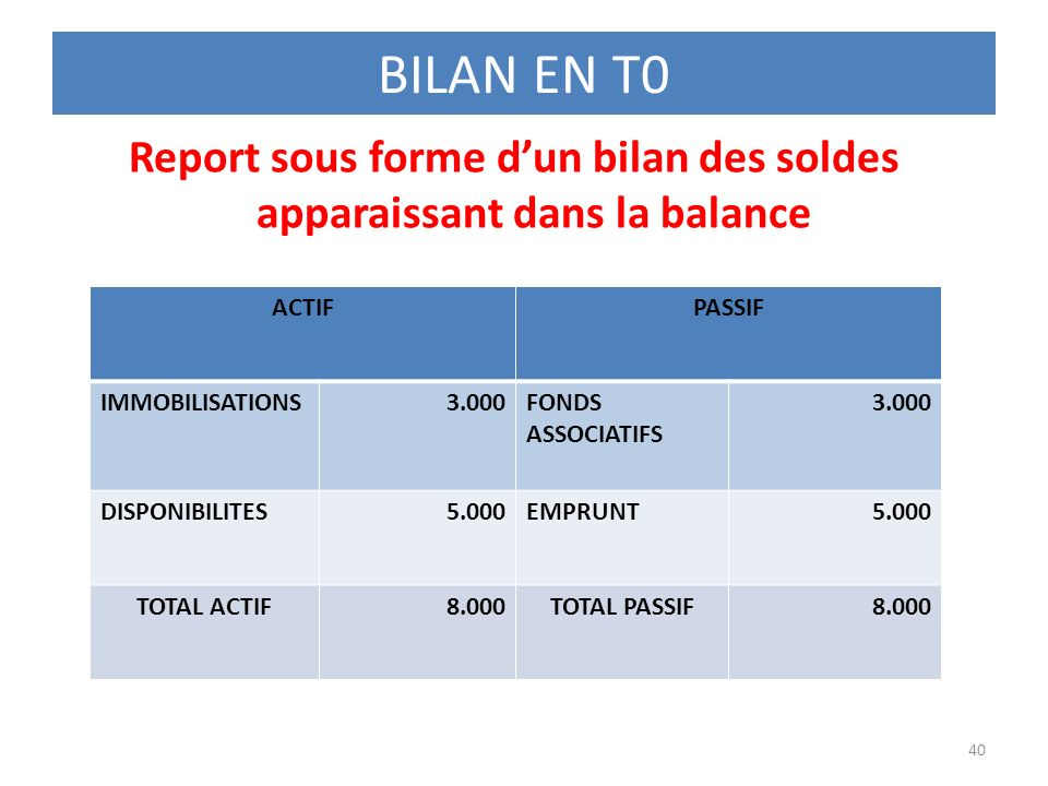 Report sous forme d'un bilan des soldes apparaissant dans la balance
