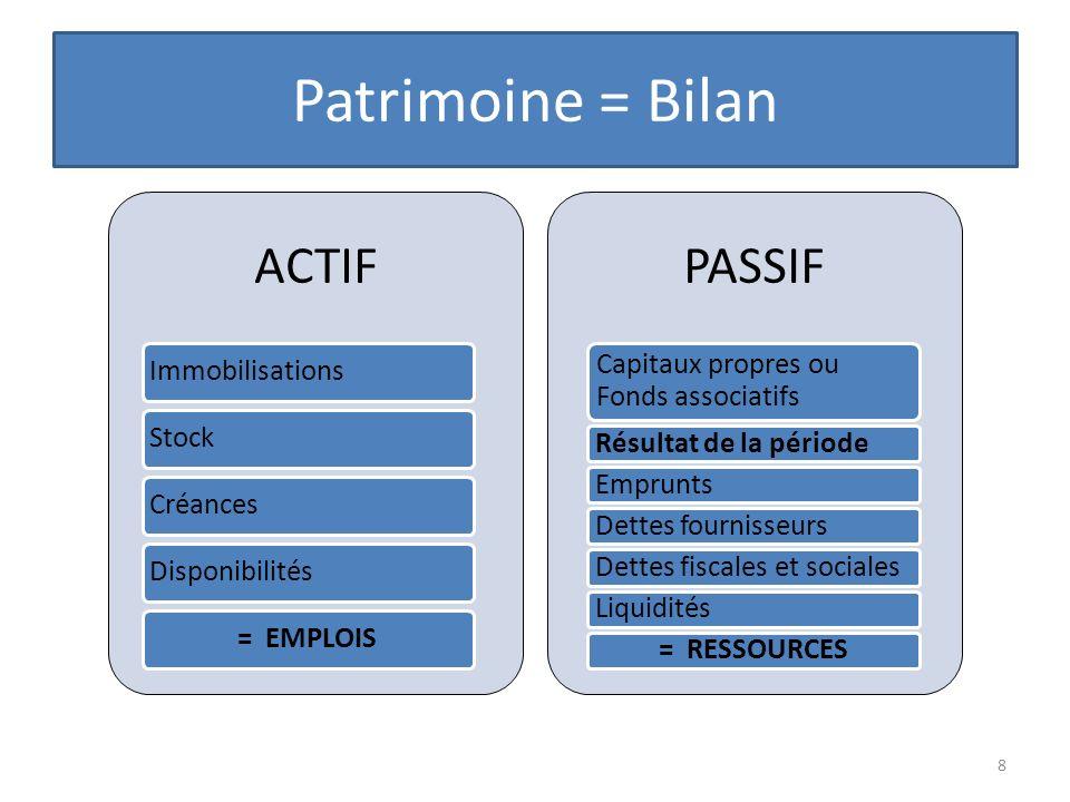 Patrimoine = Bilan ACTIF PASSIF Immobilisations Stock Créances