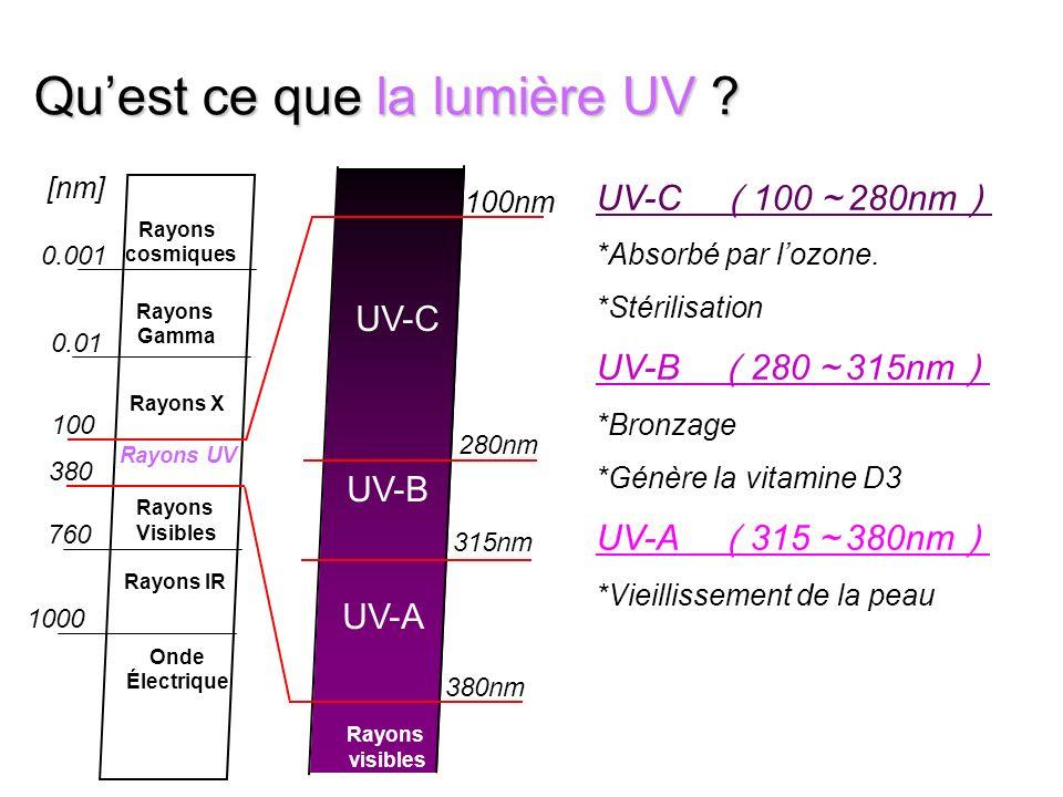 Qu'est ce que la lumière UV