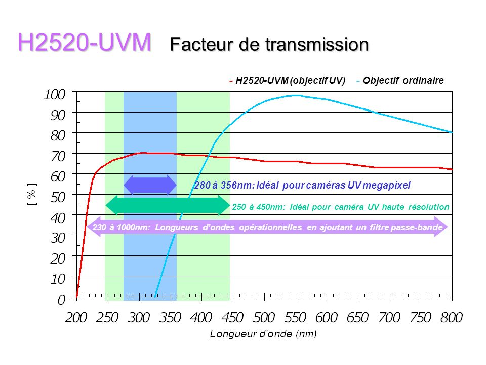 H2520-UVM Facteur de transmission