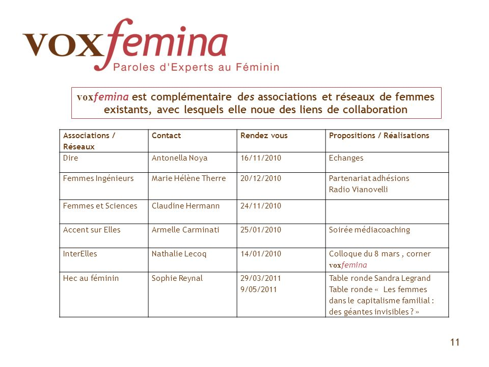voxfemina est complémentaire des associations et réseaux de femmes existants, avec lesquels elle noue des liens de collaboration