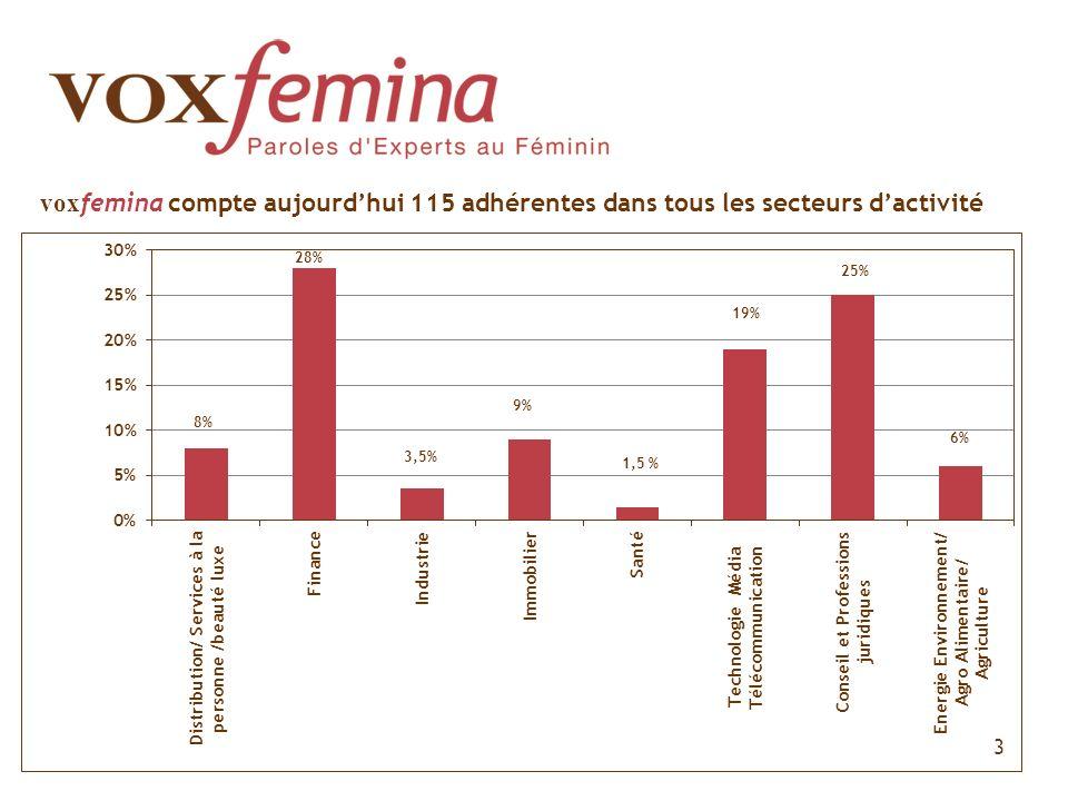 voxfemina compte aujourd'hui 115 adhérentes dans tous les secteurs d'activité