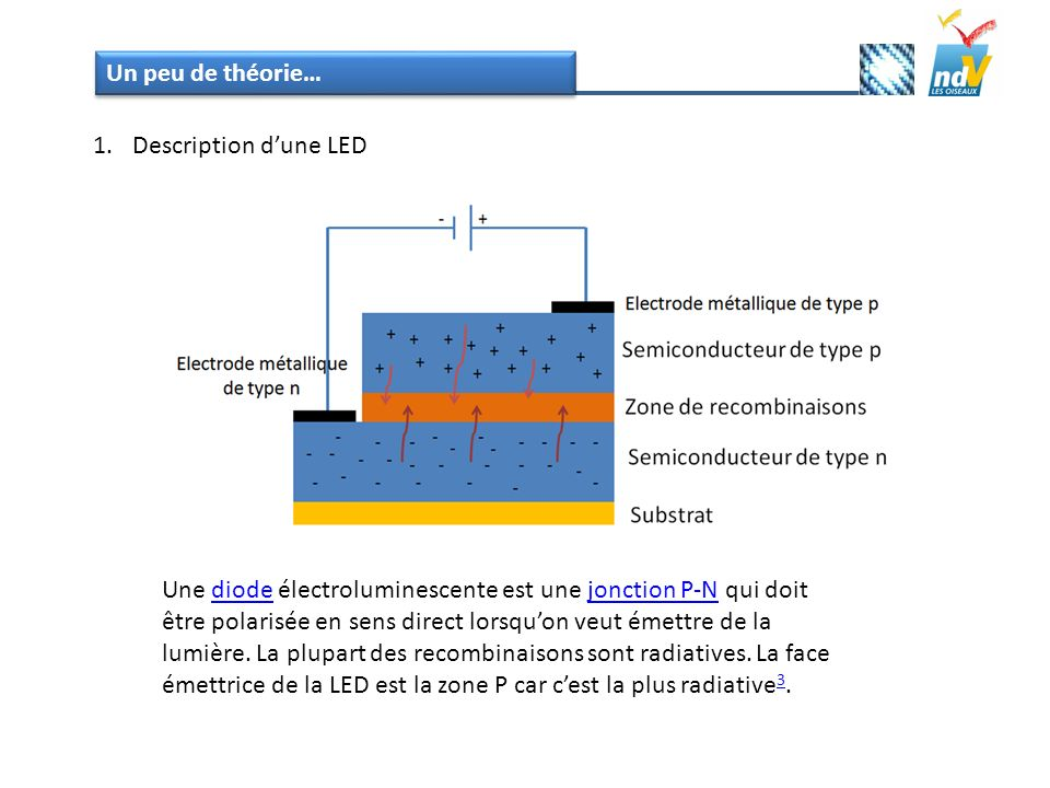 Un peu de théorie… Description d'une LED.