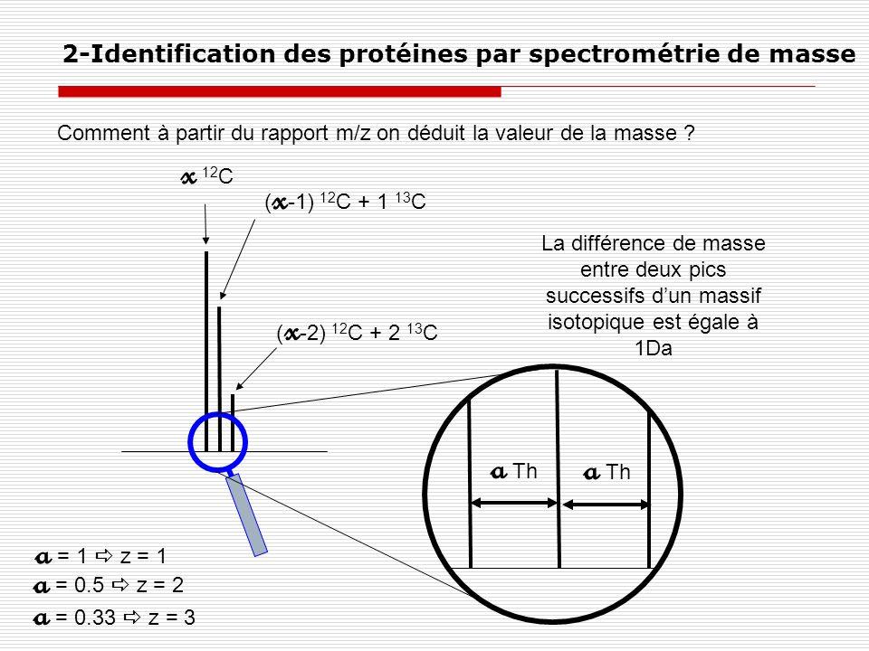 x 12C a Th a Th a = 1  z = 1 a = 0.5  z = 2 a = 0.33  z = 3