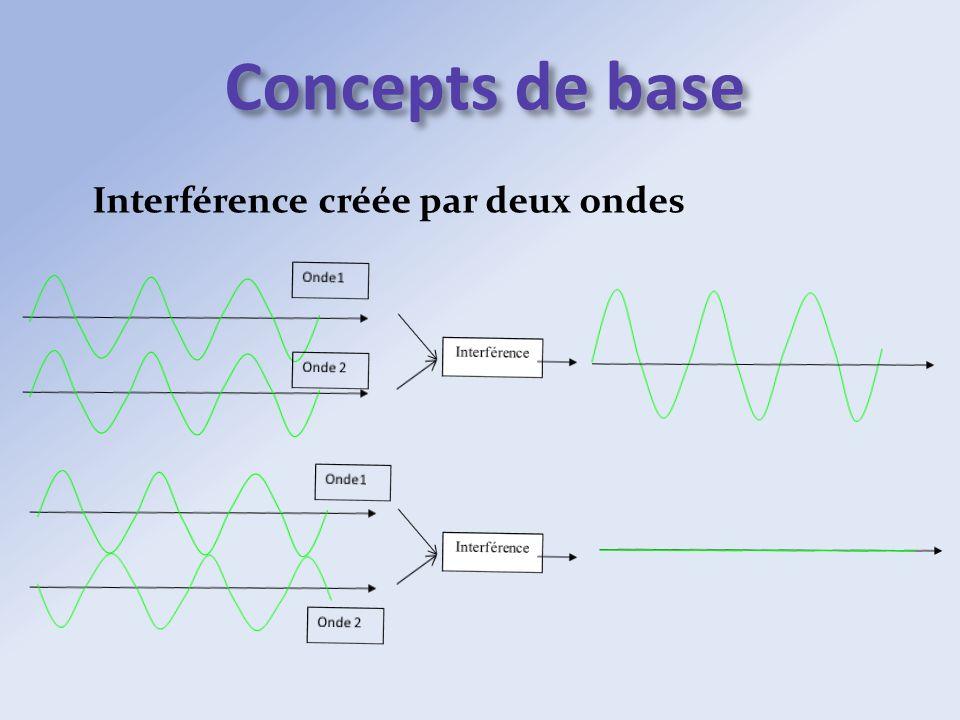 Concepts de base Interférence créée par deux ondes Onde1 Interférence