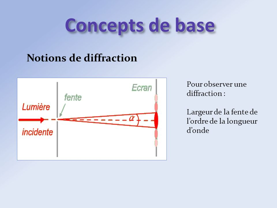 Concepts de base Notions de diffraction