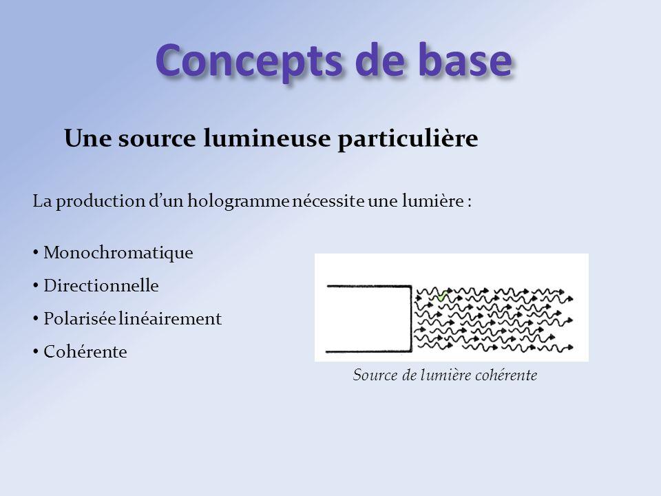 Concepts de base Une source lumineuse particulière