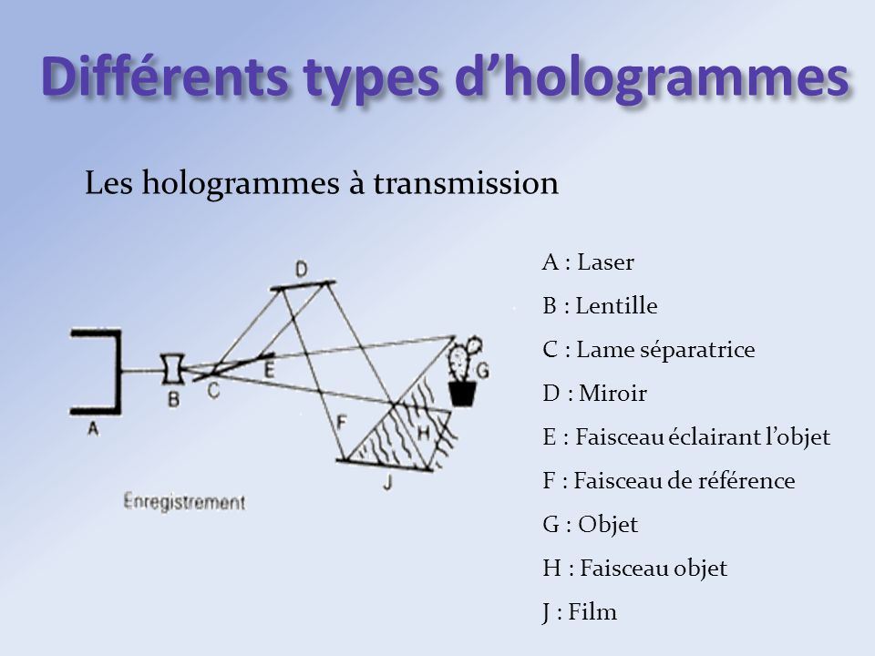 Différents types d'hologrammes