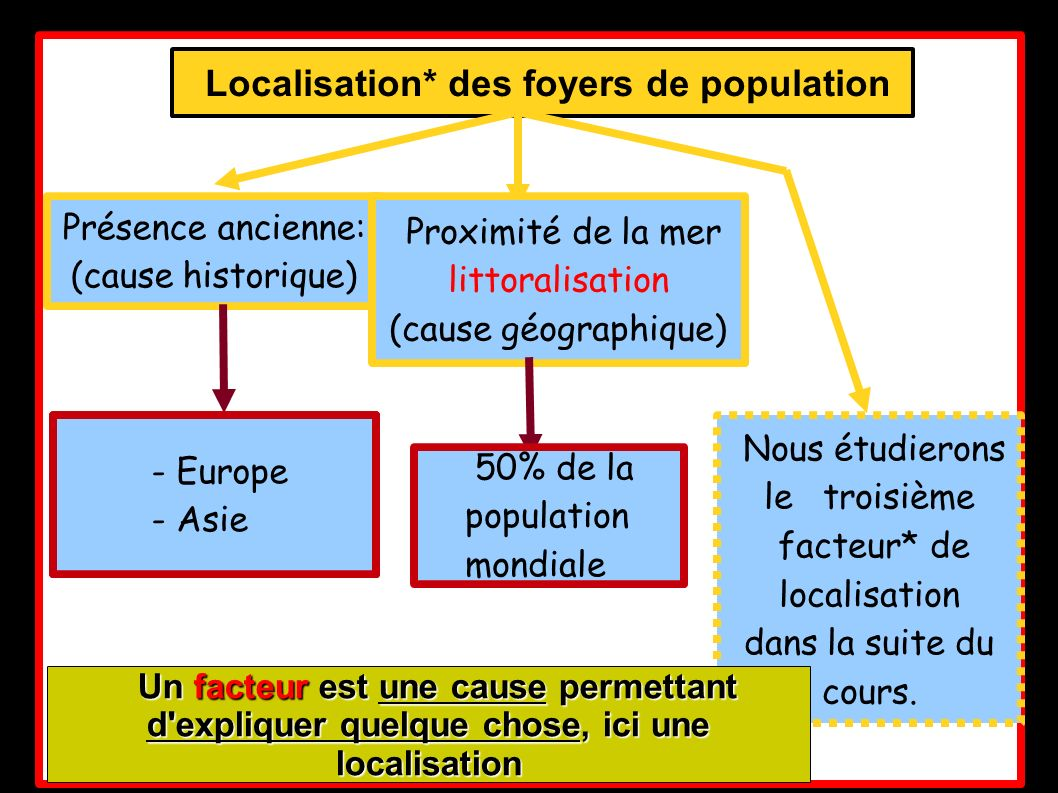 Localisation* des foyers de population
