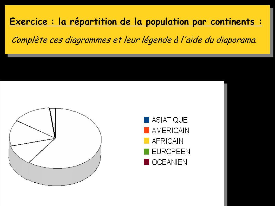 Coller fiche n°1 Exercice : la répartition de la population par continents : Complète ces diagrammes et leur légende à l aide du diaporama.