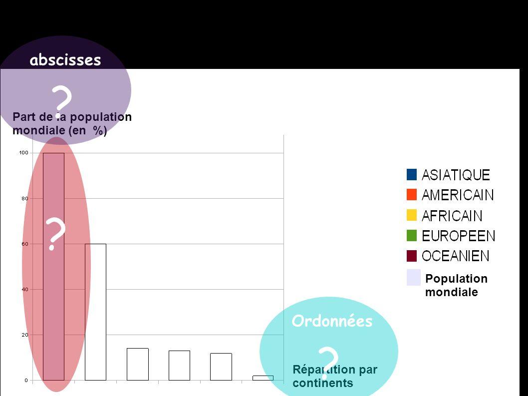 abscisses Ordonnées Part de la population mondiale (en %)