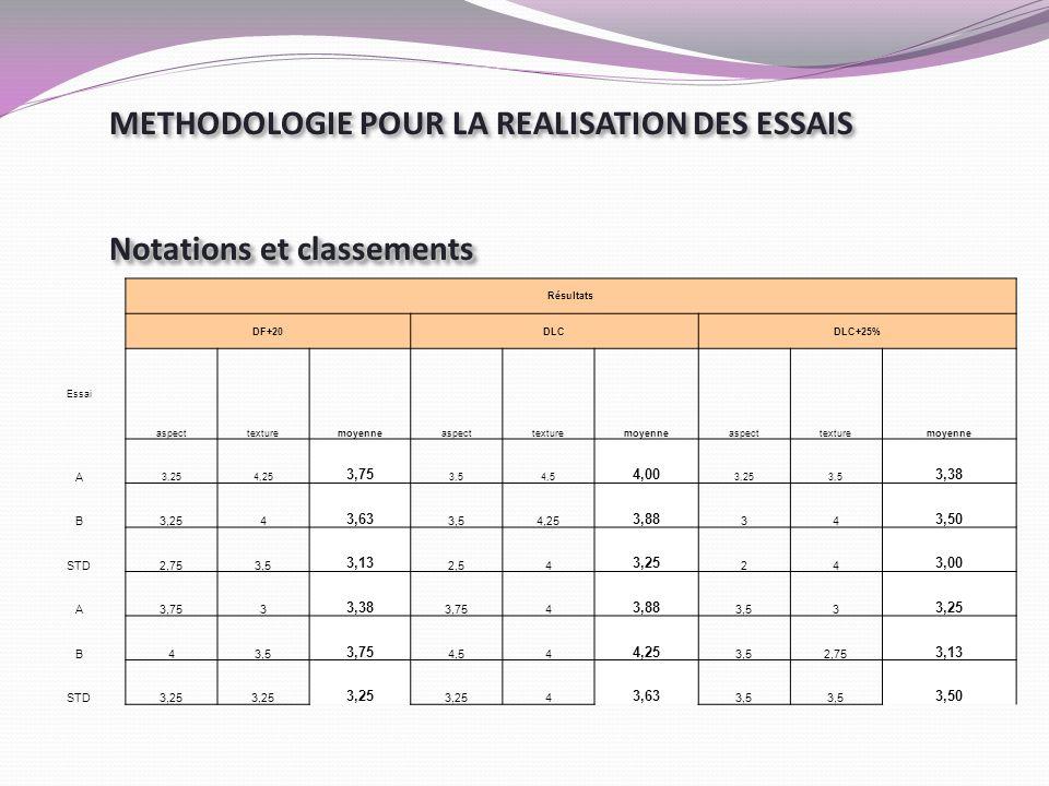 METHODOLOGIE POUR LA REALISATION DES ESSAIS