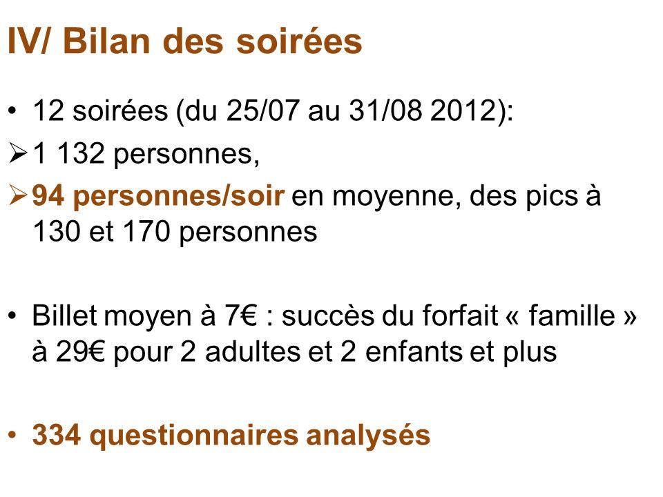 IV/ Bilan des soirées 12 soirées (du 25/07 au 31/08 2012):