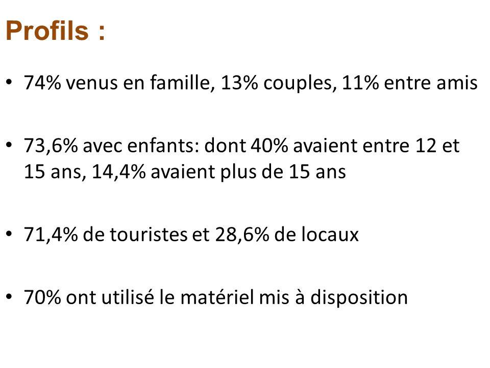 Profils : 74% venus en famille, 13% couples, 11% entre amis