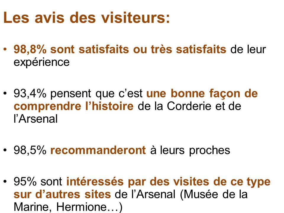 Les avis des visiteurs: