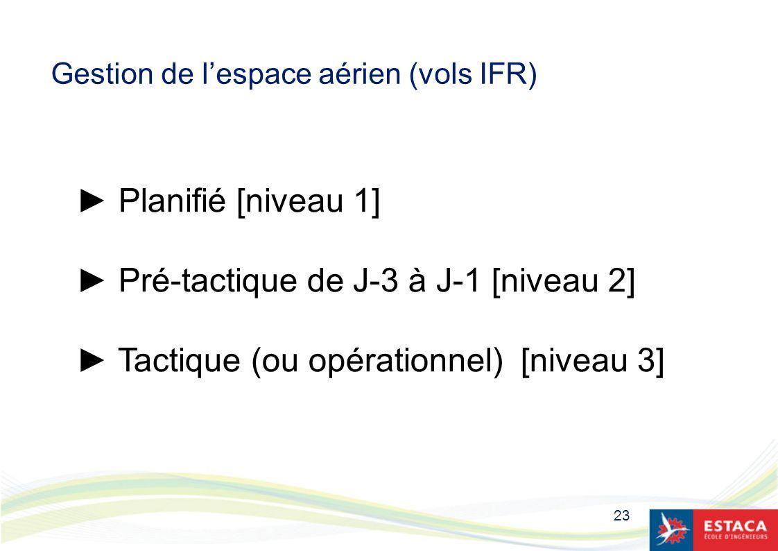 Gestion de l'espace aérien (vols IFR)