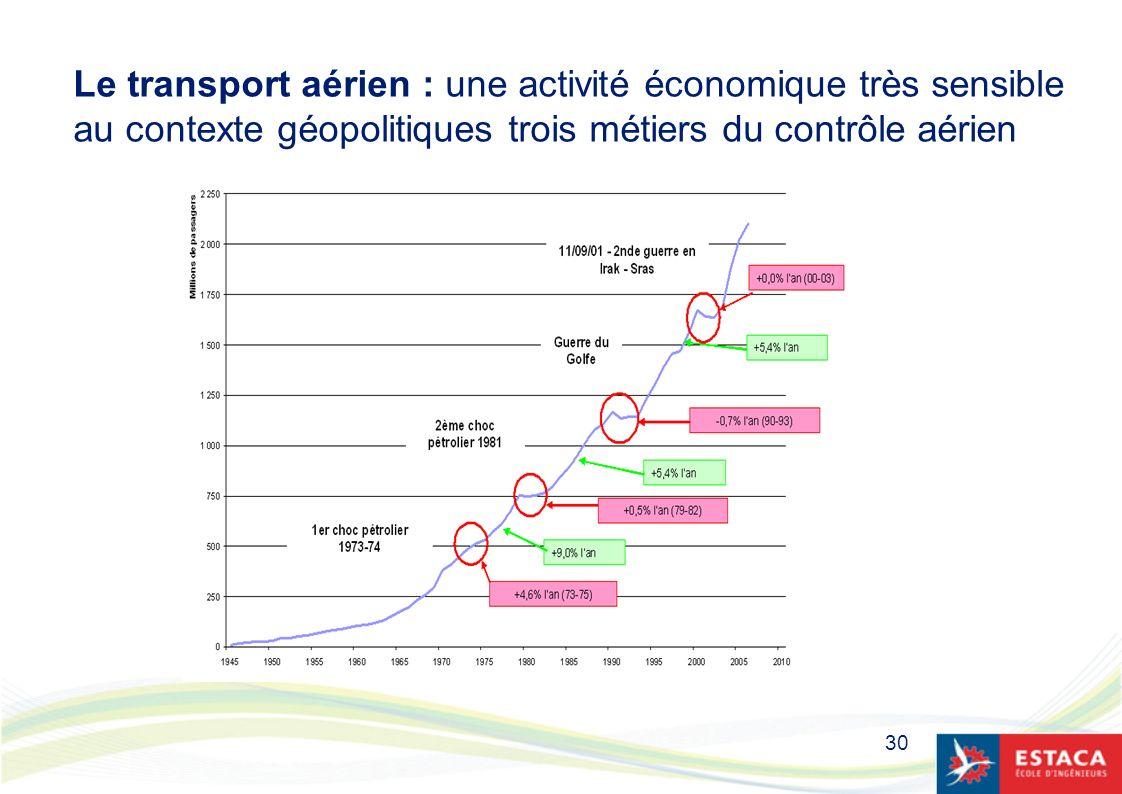 Le transport aérien : une activité économique très sensible au contexte géopolitiques trois métiers du contrôle aérien