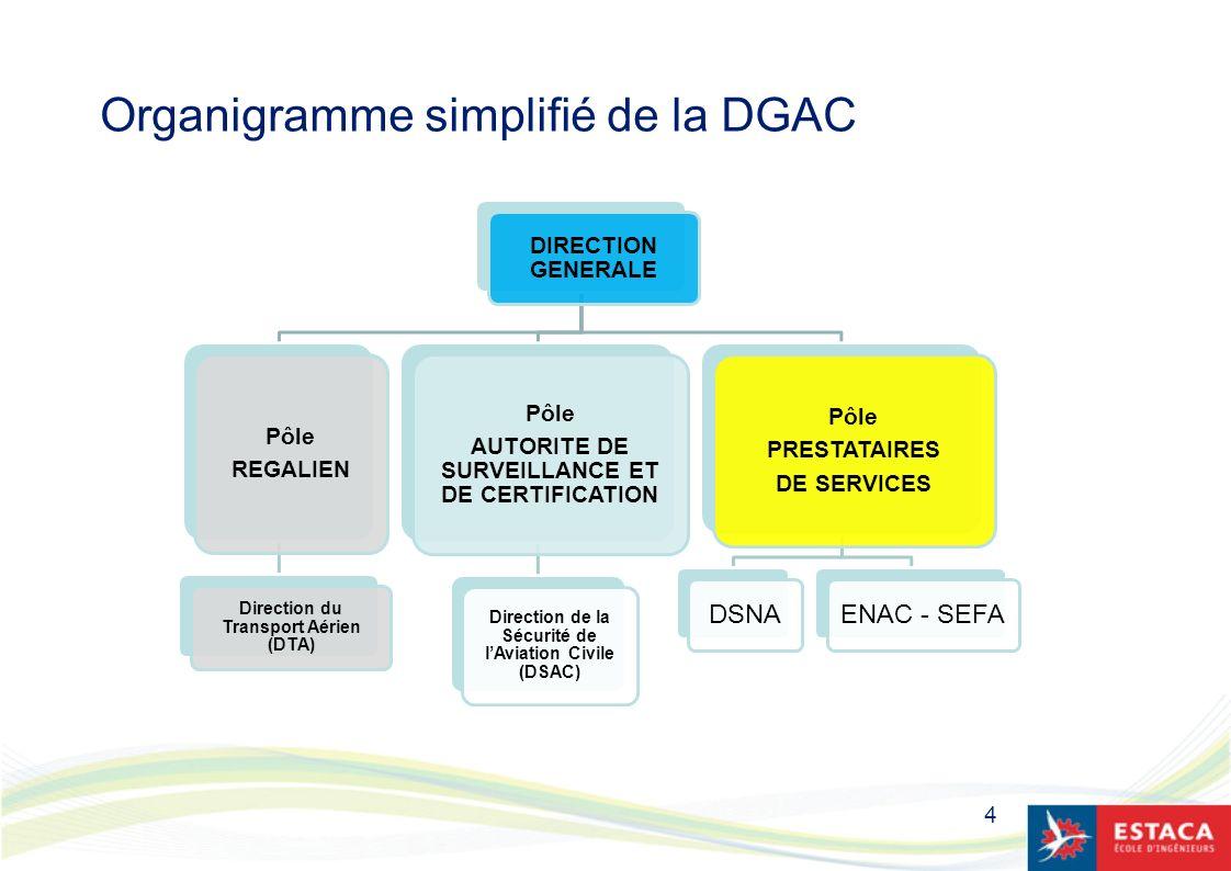 Organigramme simplifié de la DGAC