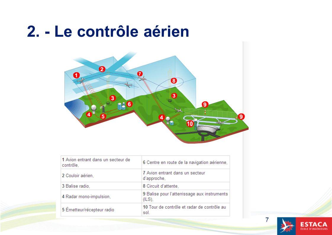2. - Le contrôle aérien