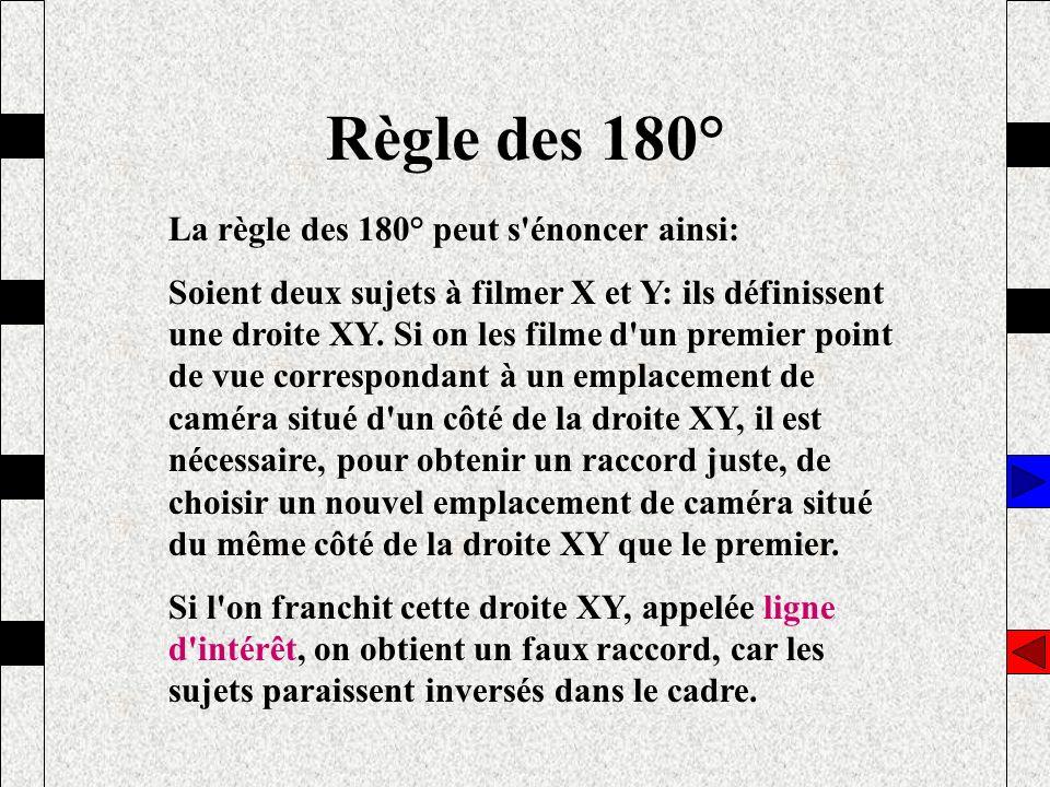 Règle des 180° La règle des 180° peut s énoncer ainsi: