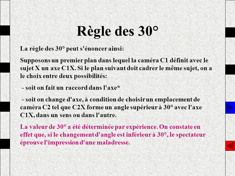Règle des 30° La règle des 30° peut s énoncer ainsi:
