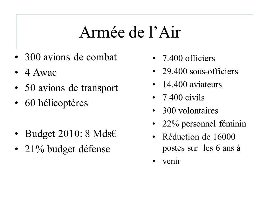 Armée de l'Air 300 avions de combat 4 Awac 50 avions de transport