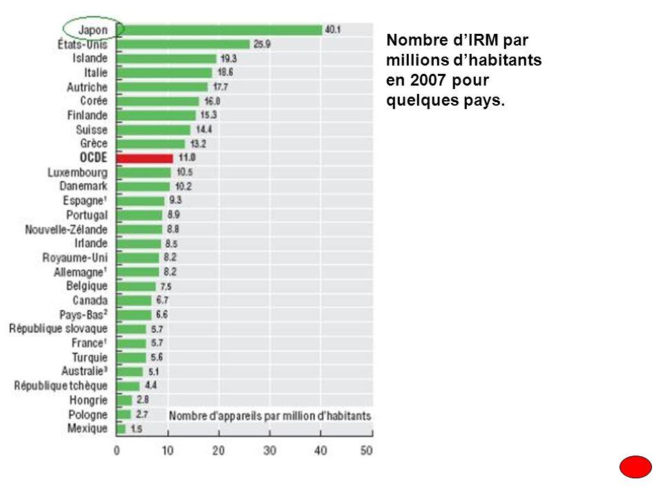 Nombre d'IRM par millions d'habitants en 2007 pour quelques pays.