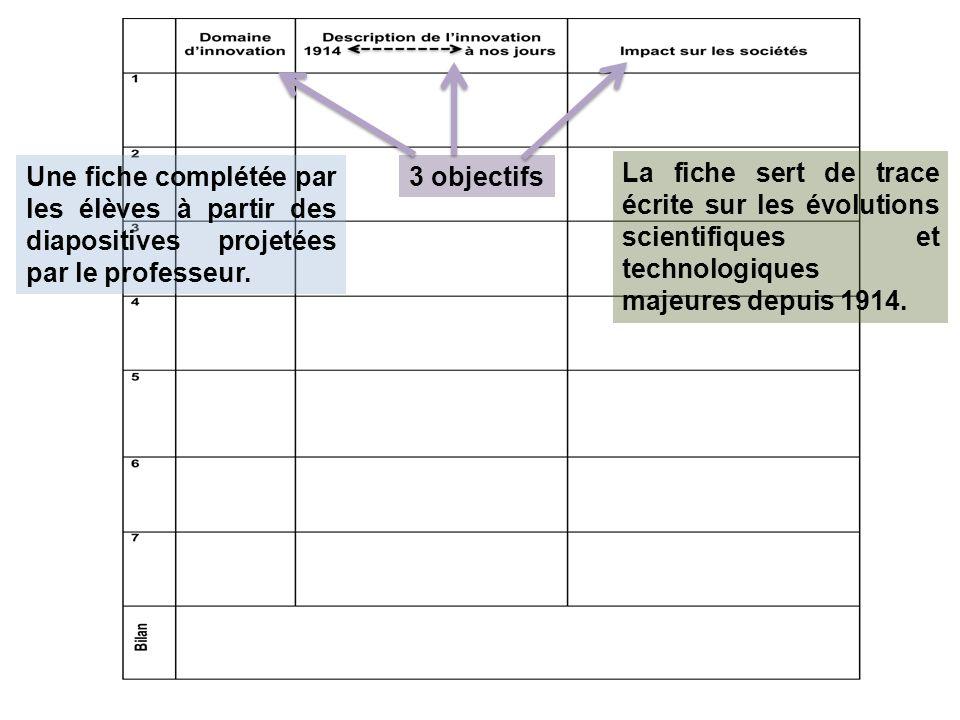 Une fiche complétée par les élèves à partir des diapositives projetées par le professeur.