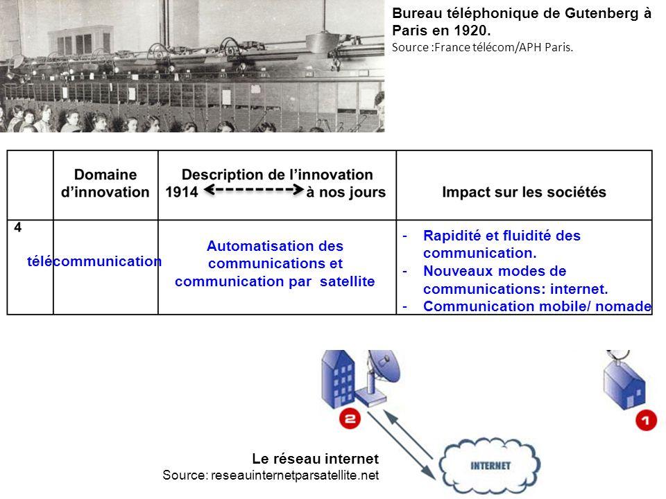 Automatisation des communications et communication par satellite