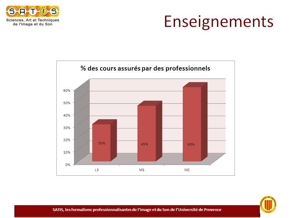 Enseignements SATIS, les formations professionnalisantes de l'Image et du Son de l'Université de Provence.