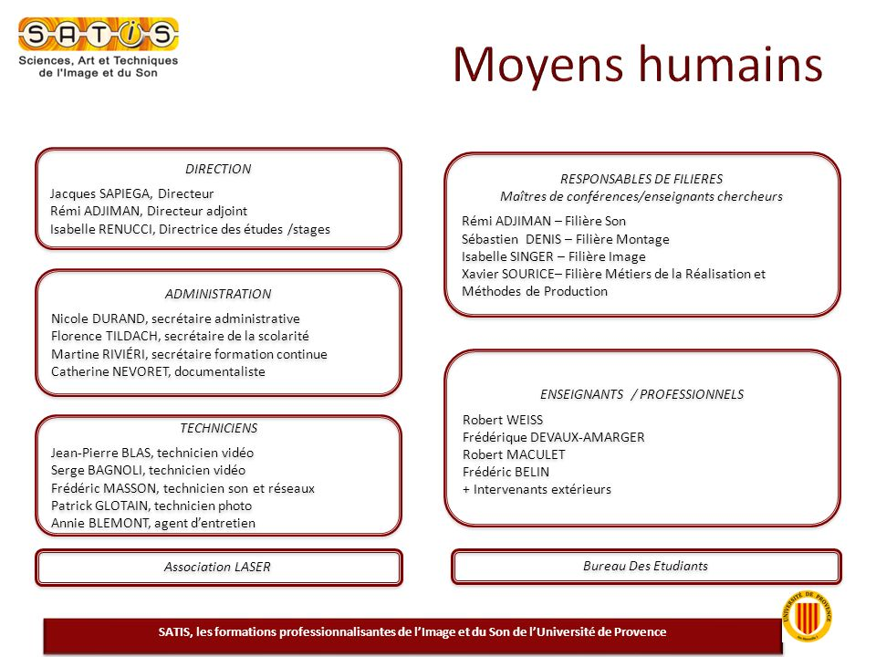 Moyens humains DIRECTION RESPONSABLES DE FILIERES