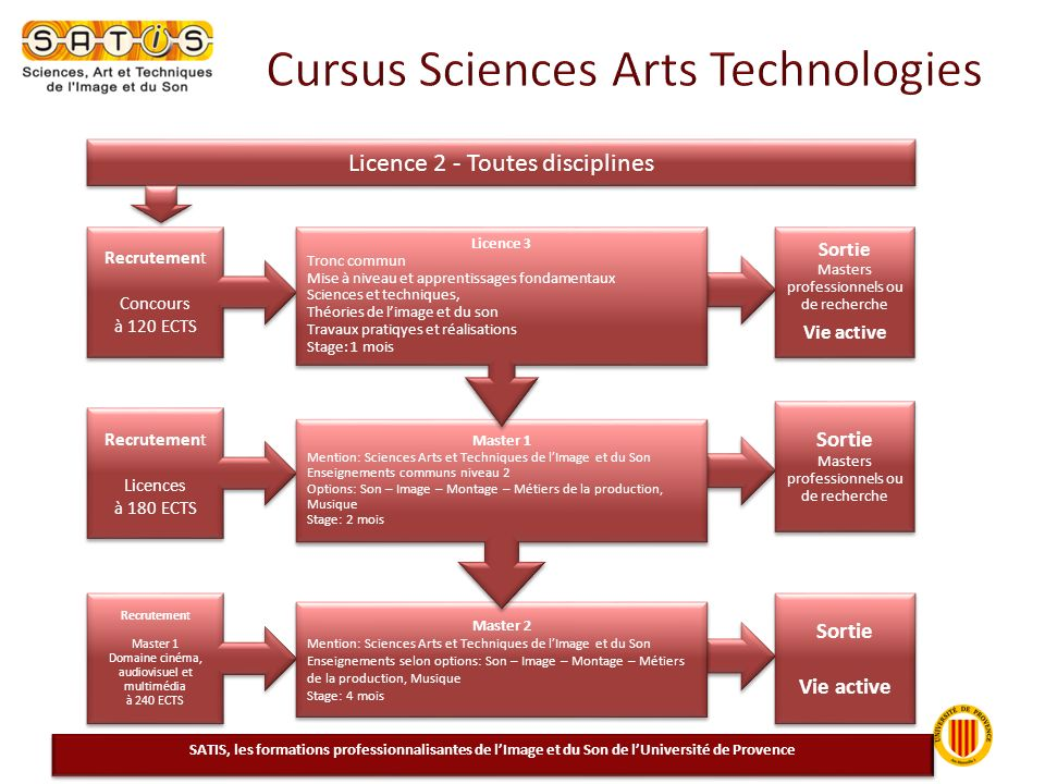 Cursus Sciences Arts Technologies