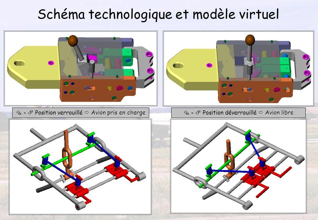 Schéma technologique et modèle virtuel