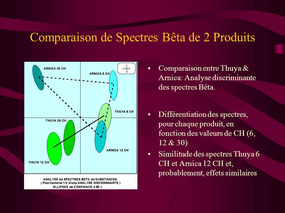 Comparaison de Spectres Bêta de 2 Produits