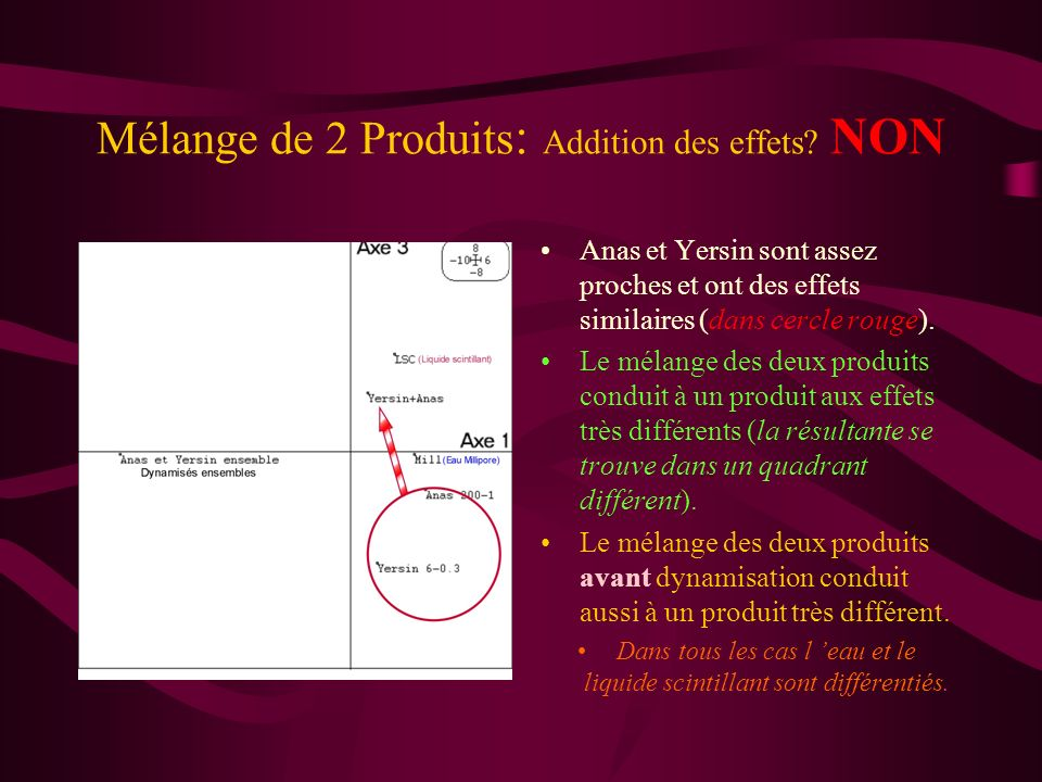 Mélange de 2 Produits: Addition des effets NON