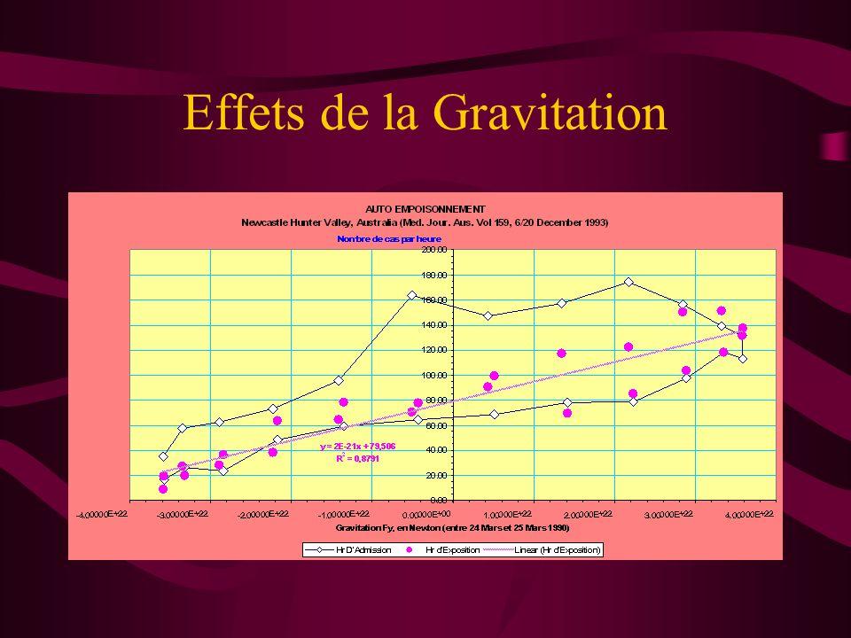 Effets de la Gravitation