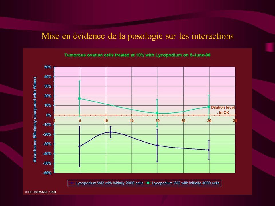 Mise en évidence de la posologie sur les interactions