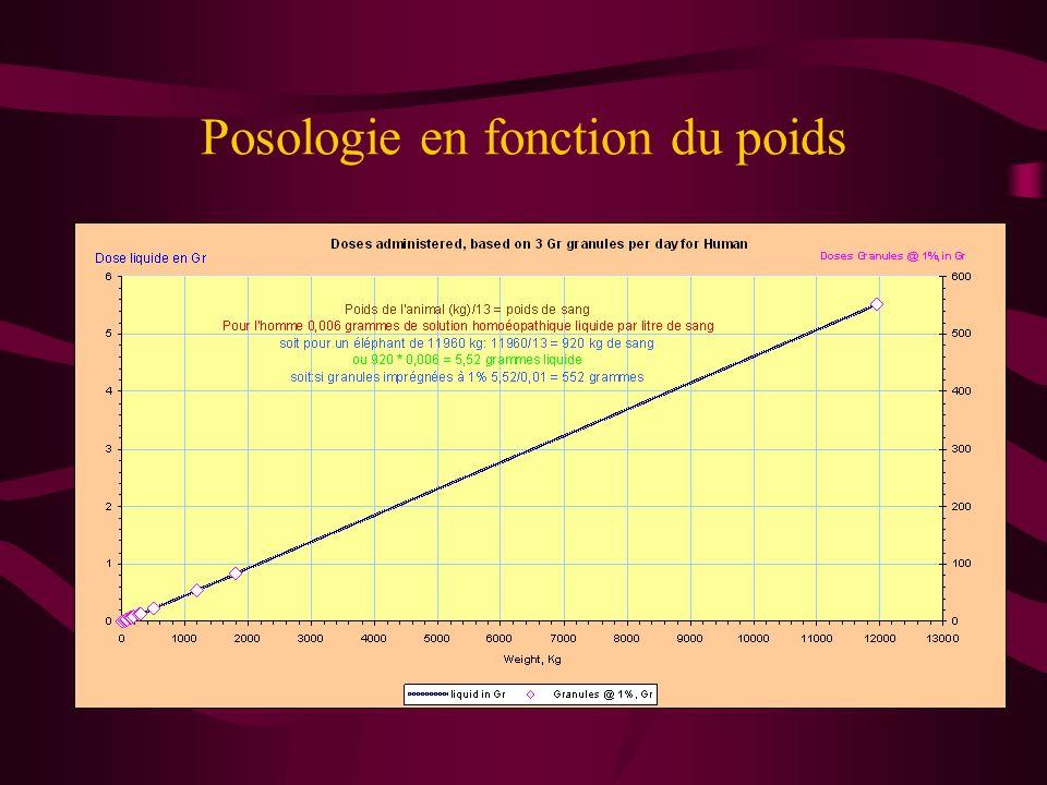 Posologie en fonction du poids