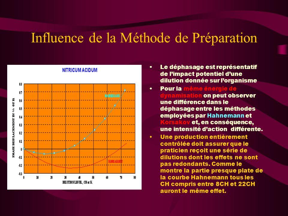 Influence de la Méthode de Préparation