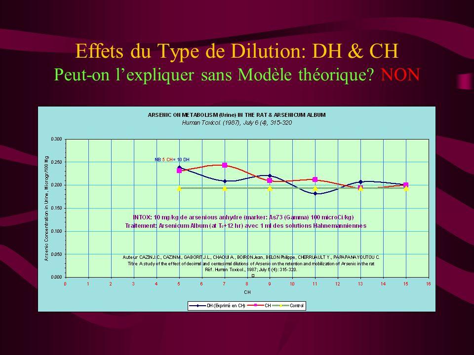 Effets du Type de Dilution: DH & CH Peut-on l'expliquer sans Modèle théorique NON