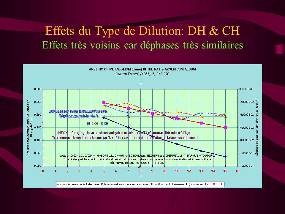 Effets du Type de Dilution: DH & CH Effets très voisins car déphases très similaires